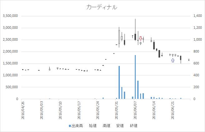 増担保規制日足チャートカーディナル(7855)-20160609-20160621