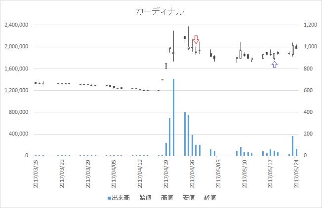 増担保規制日足チャートカーディナル(7855)-20170427-20170518