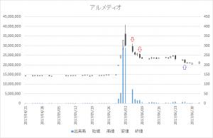増担保規制日足チャートアルメディオ(7859)-20170605-20170627