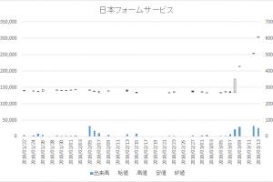 日々公表銘柄指定日足チャート日本フォームサービス7869-20180313
