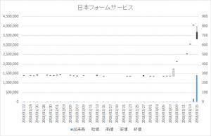増担保規制日足チャート日本フォームサービス7869-20180315