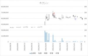 増担保規制日足チャート(7897)-20161012-20161102