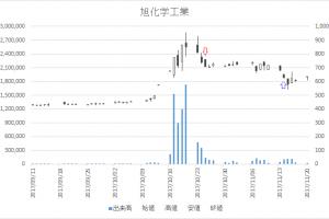 増担保規制日足チャート旭化学工業(7928)-20171025-20171114