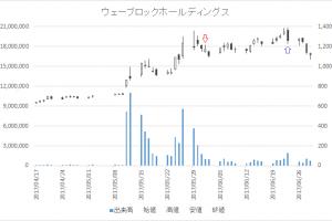 増担保規制日足チャートウェーブロックホールディングス(7940)-20170601-20170623