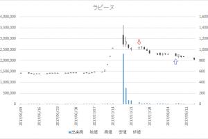 増担保規制日足チャートラピーヌ(8143)-20170724-20170807