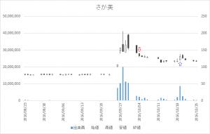 増担保規制日足チャートさが美(8201)-20161004-20161019