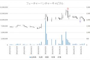 増担保規制日足チャートフューチャーベンチャーキャピタル8462-20160518-20160530