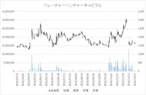 増担保規制日足チャートフューチャーベンチャーキャピタル8462-20161208-20161221-2