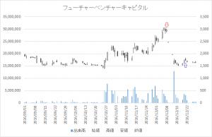 増担保規制日足チャートフューチャーベンチャーキャピタル8462-20161208-20161221