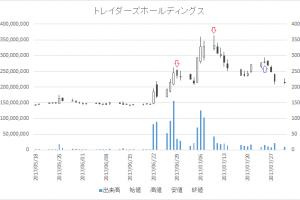 増担保規制日足チャートトレイダーズホールディングス(8704)-20170629-20170725