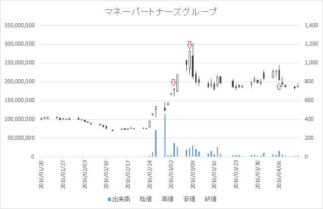 増担保規制日足チャートマネーパートナーズグループ(8732)-20160303-20160406