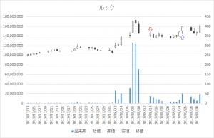 増担保規制日足チャートルック(8829)-20170814-20170825