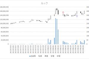 増担保規制日足チャートルック(8029)-20170814-20170825