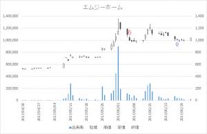 増担保規制日足チャートエムジーホーム(8891)-20170606-20170627