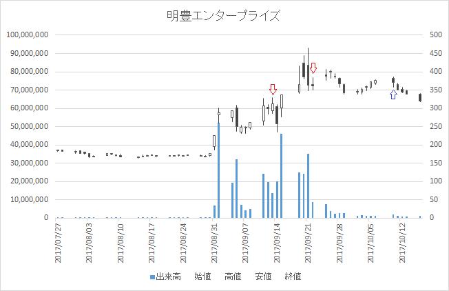 増担保規制日足チャート明豊エンタープライズ(8927)-20170913-20171010