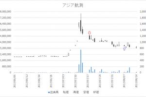 増担保規制日足チャートアジア航測9233-20170718-20170807
