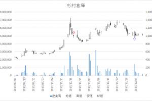 増担保規制日足チャート杉村倉庫(9307)-20171020-20171205