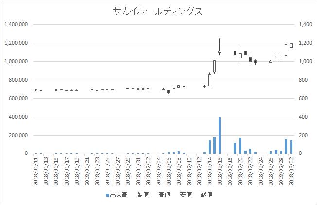 増担保規制日足チャートサカイホールディングス9446-20180302