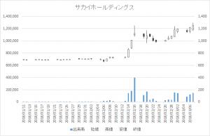 増担保規制日足チャートサカイホールディングス9446-20180307