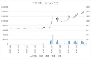 増担保規制日足チャートサカイホールディングス9446-20180314