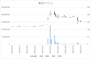増担保規制日足チャート東京テアトル(9633)-20161201-20161219