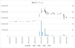 増担保規制日足チャート東京テアトル9633-20161201-20161219