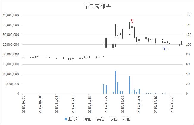 増担保規制日足チャート花月園観光(9674)-20161206-20161220