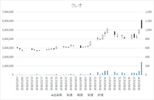 増担保規制日足チャートクレオ9698-20180330