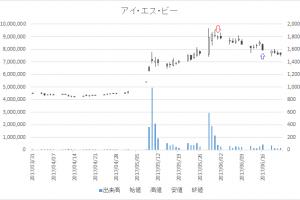 増担保規制日足チャートアイ・エス・ビー(9702)-20170601-20170616