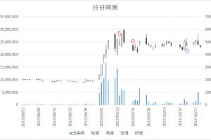 増担保規制日足チャート技研興業(9764)-20170913-20171013