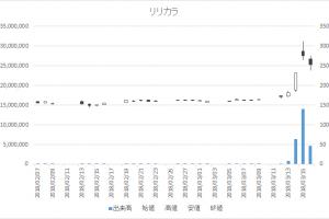 日々公表銘柄指定日足チャートリリカラ9827-20180316