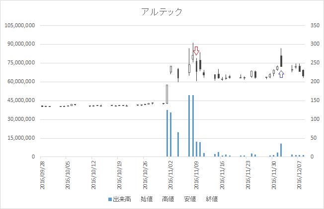 増担保規制日足チャートアルテック(9972)-20161109-20161202