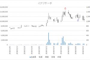 増担保規制日足チャートイナリサーチ(2176)-20180330-20180411