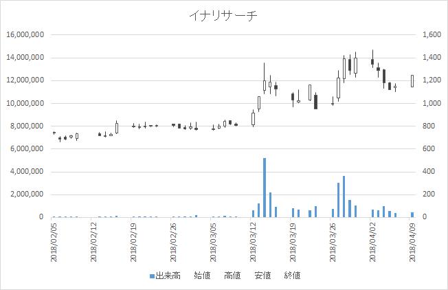 増担保規制日足チャートイナリサーチ2176-20180409