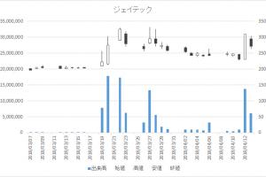 日々公表指定日足チャートジェイテック2479-20180413