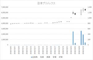日々公表指定日足チャート日本プリメックス2795-20180411