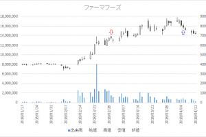 増担保規制日足チャートファーマフーズ(2929)-20180301-20180405