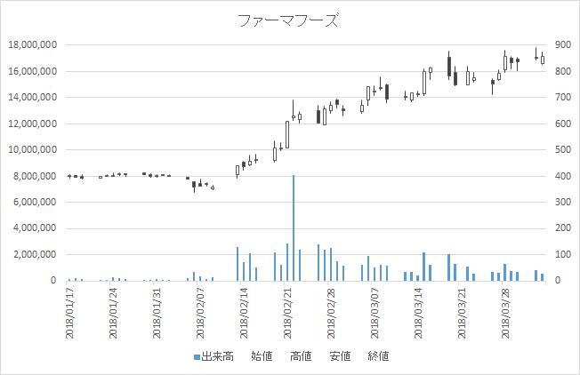 増担保規制日足チャートファーマフーズ2929-20180403