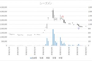 増担保規制日足チャートシーズメン(3083)-20180314-20180327