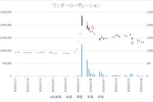 増担保規制日足チャートワンダーコーポレーション(3344)-20180301-20180323