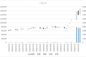 増担保規制日足チャートパルマ3461-20180425