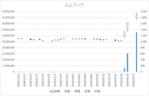 日々公表指定日足チャートエムアップ3661-20180423