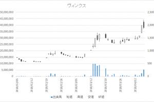 増担保規制日足チャートヴィンクス3784-20180406