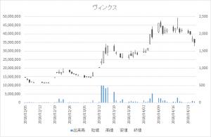 増担保規制日足チャートヴィンクス3784-20180426