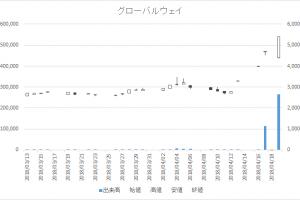 日々公表指定日足チャートグローバルウェイ3936-20180419