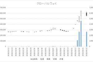 増担保規制日足チャートグローバルウェイ3936-20180423
