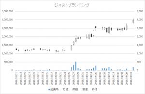 増担保規制日足チャートジャストプランニング4287-20180423