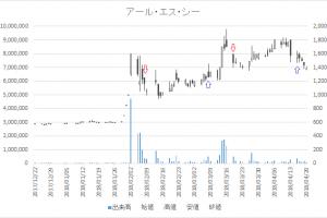 増担保規制日足チャートアール・エス・シー(4664)-20180319-20180416