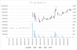 増担保規制日足チャートアール・エス・シー4664-20180412