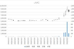 日々公表銘柄指定日足チャートJMC5704-20180405